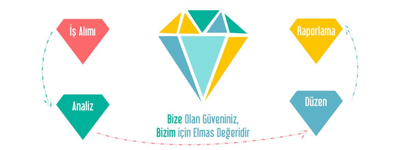 is guveni